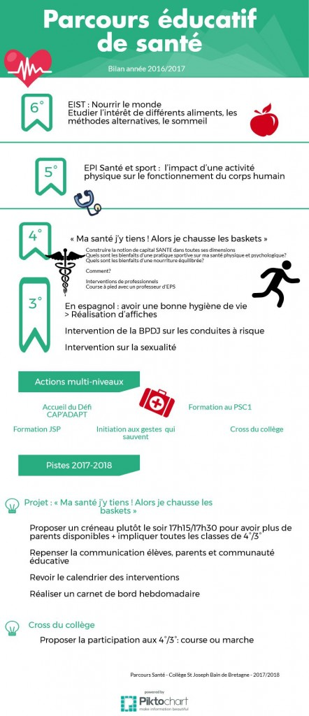 parcours éducatif de santé Bain-de-Bretagne